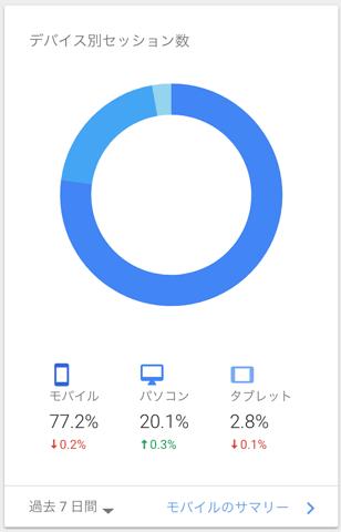 Google Analyticsのデバイス別グラフ