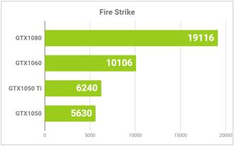 グラフィックス別Fire Strikeの結果