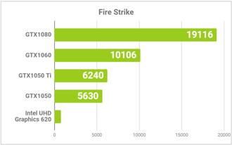 FireStrikeの結果比較