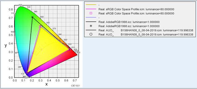 GS65のディスプレイ色域テスト