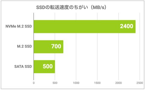 SSDの転送速度のちがい