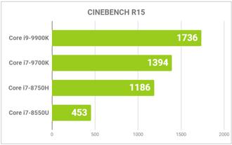 主なCPUの性能比較グラフ