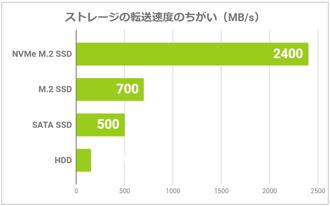 ストレージの転送速度の例