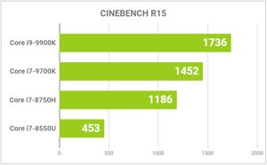 CINE BENCHの比較グラフ
