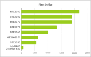 Fire Strikeの比較グラフ