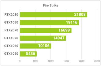 Fire Stirkeの結果グラフ