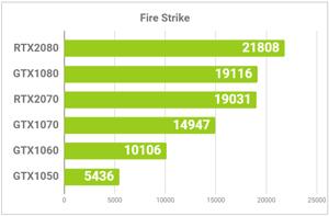 GPUの性能比較