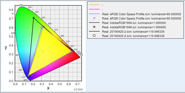 色域を表すグラフ
