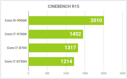 CINEBENCHの結果