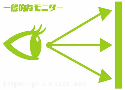 一般的なモニターのイメージ図