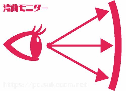 湾曲モニターのイメージ図