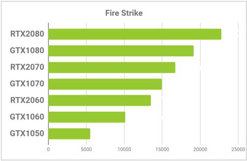 Fire Strikeのグラフ