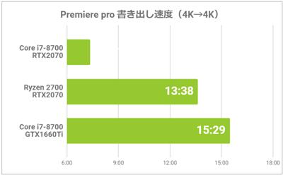 4K動画の書き出し速度