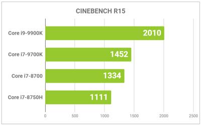 CPUのスコアグラフ