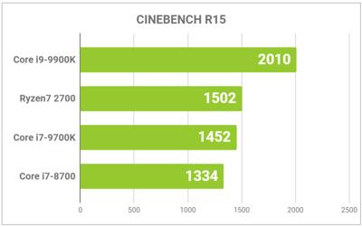 CPUのグラフ