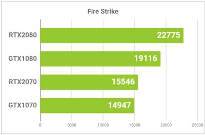 GPUの性能グラフ