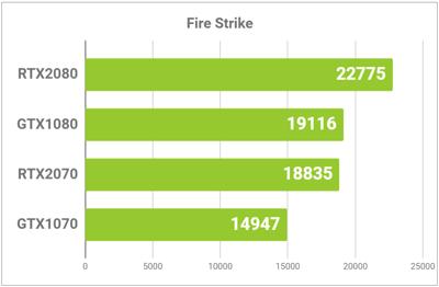 GPUの性能比較グラフ