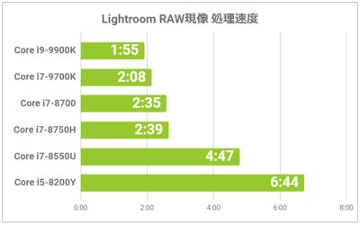 RAW現像の結果グラフ