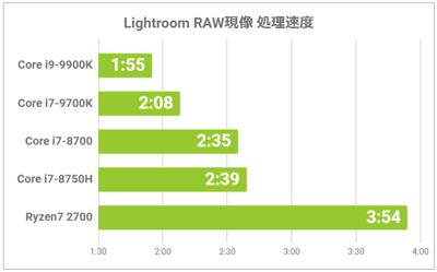 CPU別のスコア比較