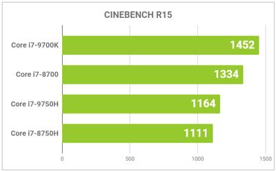 CPU性能グラフ