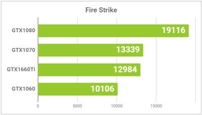 GPU性能グラフ