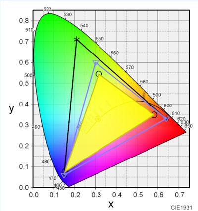 ThinkPad X280の色域
