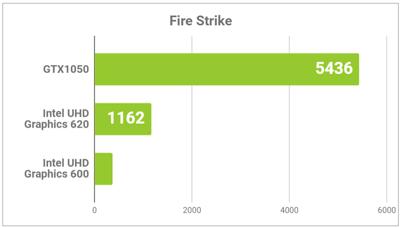 GPUのスコア比較