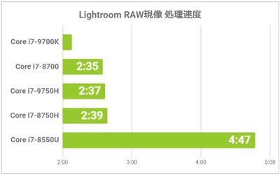RAW現像の処理速度グラフ