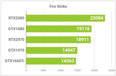 Fire Strikeのサンプル
