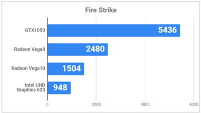 Fire Strikeの結果