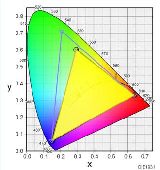 色域のテスト