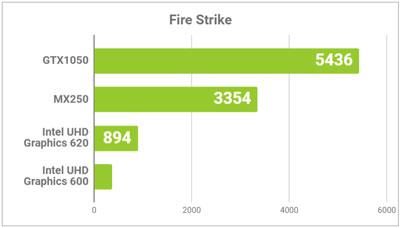Fire Strikeの結果