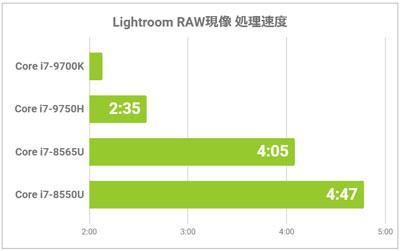 RAW現像の処理速度比較