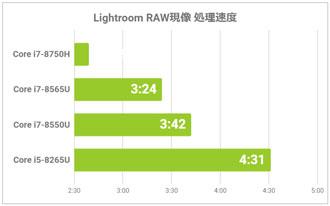 RAW現像の処理速度