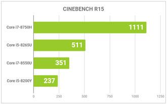 CINEBENCH R15のグラフ