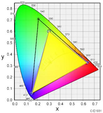 Ideapad S530の色域