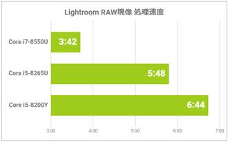 RAWデータの比較